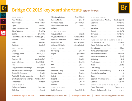 Adobe Bridge CC 2015 keyboard shortcuts