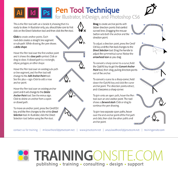 Photoshop, Illustrator, and InDesign summary of the Pen tool